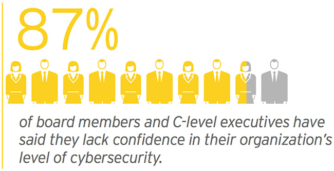 Lack of confidence in organization level of Cybersecurity