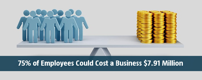 75% of Employees Could Cost a Business $7.91 Million