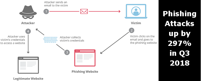 Phishing Attacks up by 297 Percent in Q3 2018