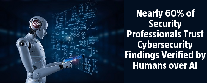 Nearly 60% of Security Professionals Trust Cybersecurity Findings Verified by Humans over AI