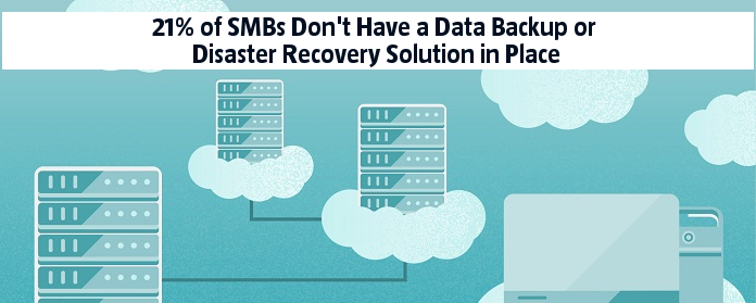 21% of SMBs Don't Have a Data Backup or Disaster Recovery Solution in Place